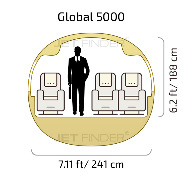 Global 5000 cabin heiugh